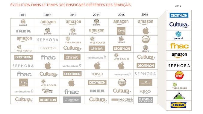 Amazon a été détrônée de sa première place en France @clesdudigital