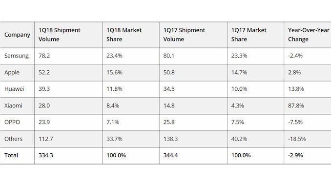 334,3 millions de smartphones livrés au premier trimestre 2018 @clesdudigital