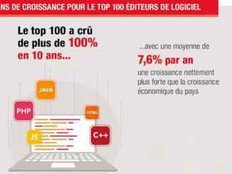 Les 100 premiers acteurs français du digital marquent des points @clesdudigital