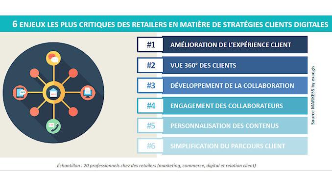 Sept grands défis attendent aujourd'hui les retailers français @clesdudigital