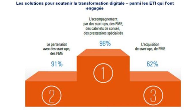 Plus de 80% des ETI ont amorcé leur transformation digitale @clesdudigital