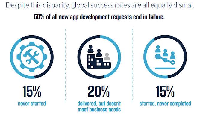 demandes pour des développements d'applications @clesdudigital