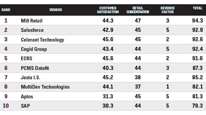 classement général du rapport RIS Software @clesdudigital