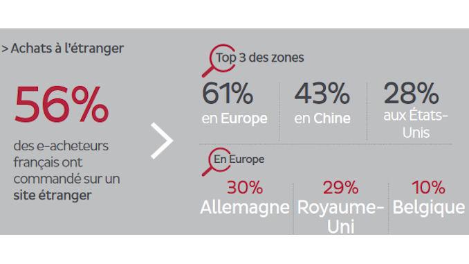 acheteurs européens sur Internet @clesdudigital