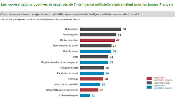 perception de l'intelligence artificielle par les jeunes @clesdudigital