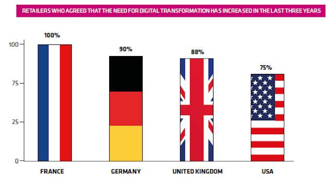 distributeurs européens sont plus ouverts aux partenariats @clesdudigital