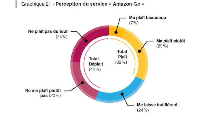 attentes et usages des consommateurs @clesdudigital