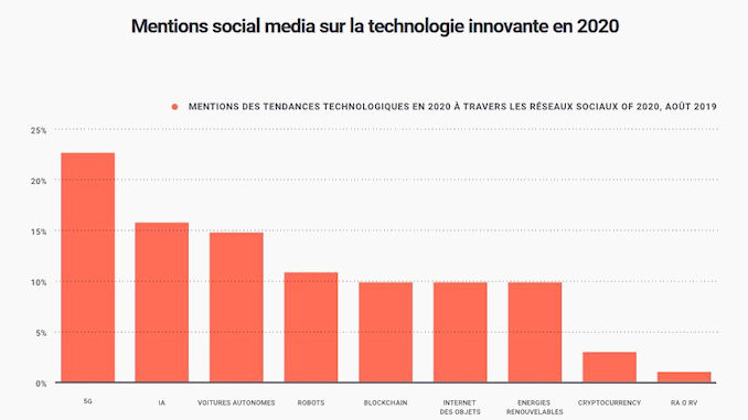 social data et les sondages @clesdudigital