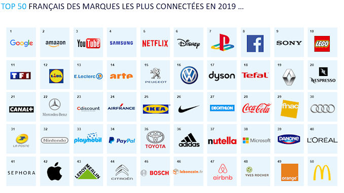 Les marques se connectent à la vie des consommateurs @clesdudigital