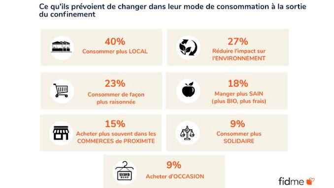 comportements de consommation pendant la crise @clesdudigital