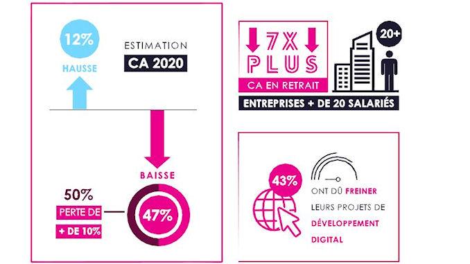 contribution du digital croissance dans le commerce @clesdudigital