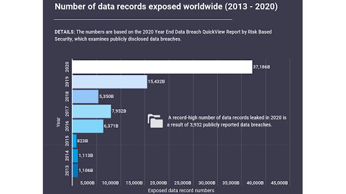 Le nombre de fuites de données @clesdudigital