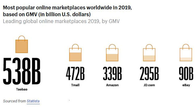 La croissance du commerce électronique @clesdudigital