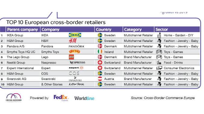 des boutiques en ligne transfrontalières européennes @clesdudigital