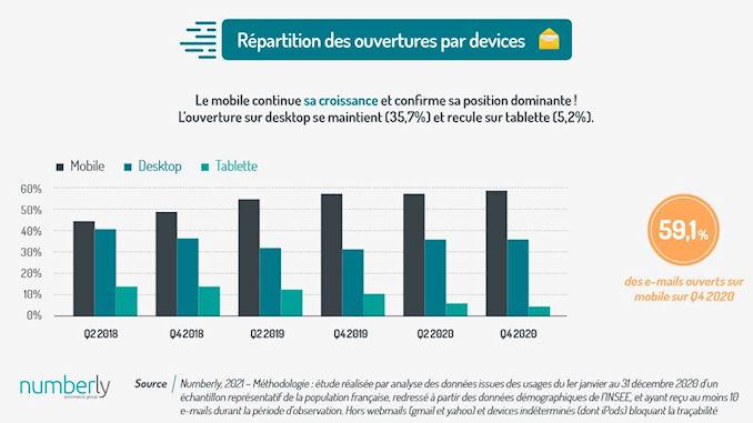 La croissance du SMS Marketing @clesdudigital